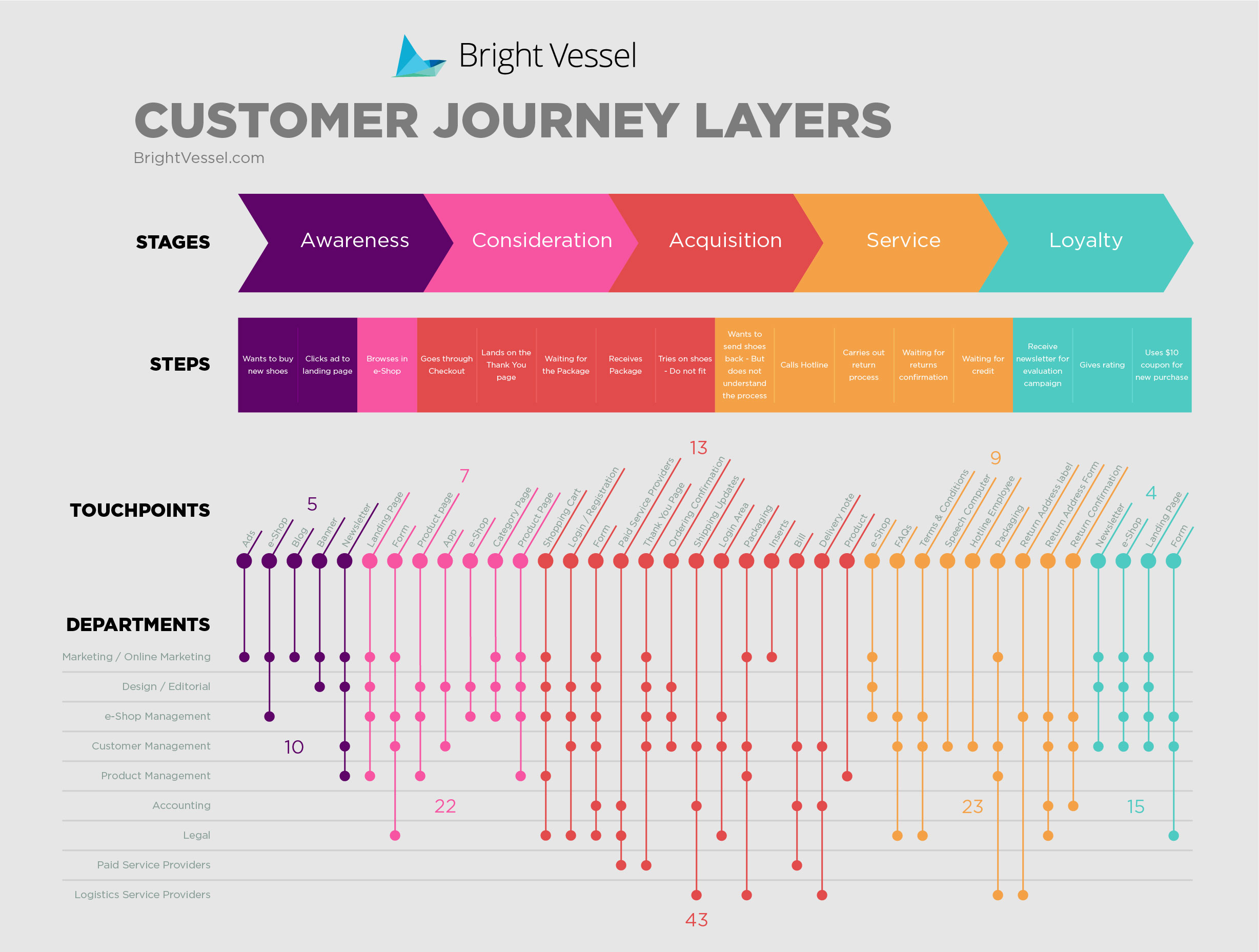 Customer Journey Map, Giacomo Casolo
