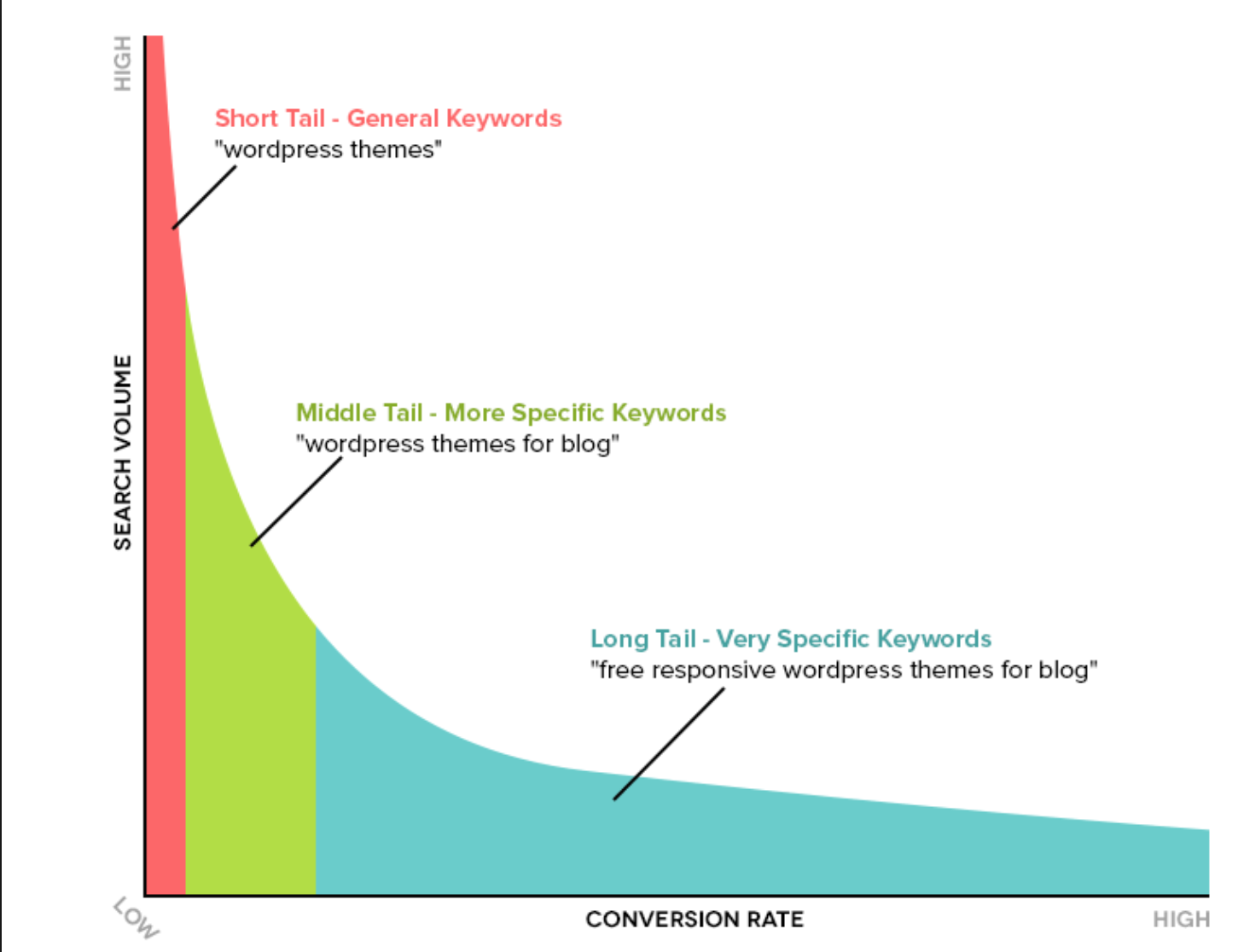 Keyword vs long tail keyword, Giacomo Casolo
