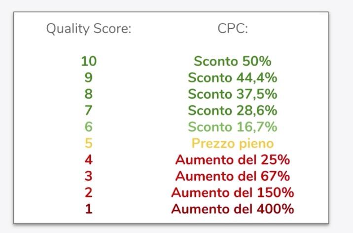 Quality score google ads ricerca parole chiave, Giacomo Casolo